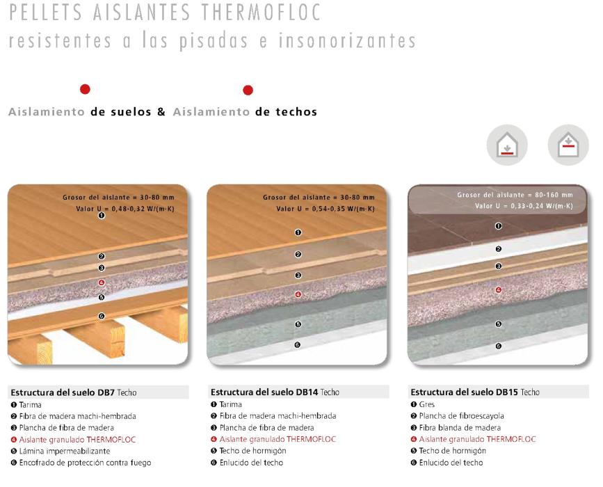 Aislamiento de suelo pellets para carga thermofloc - Como solar un suelo ...